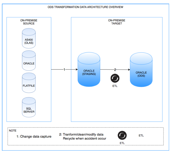 Data Migration for Insurance Company